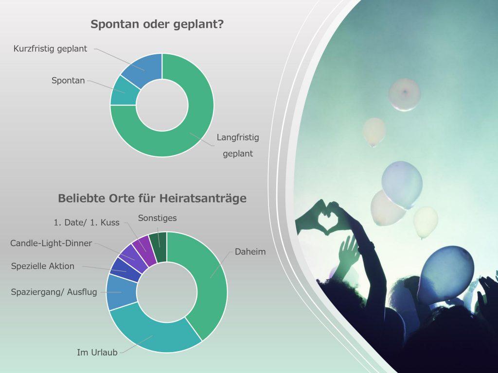 Grafik zu beliebten Orten für den Heiratsantrag von Strauß & Fliege